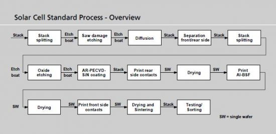 Dvir.ie- Photovoltaic process